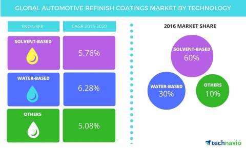 Technavio publishes a new market research report on the global automotive refinish coatings market from 2016-2020. (Graphic: Business Wire)