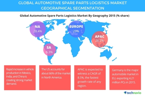 Technavio publishes a new market research report on the global automotive spare parts logistics market from 2016-2020. (Graphic: Business Wire)