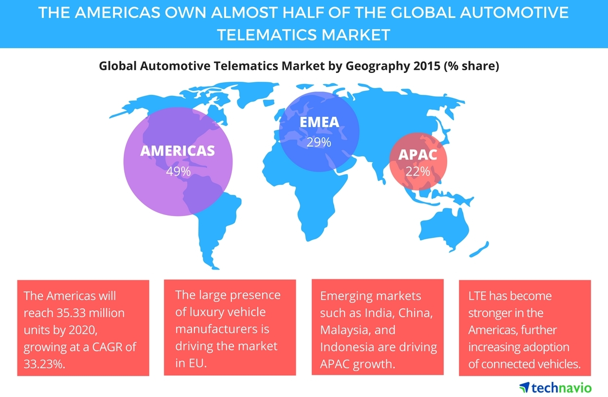 Top 5 Vendors in the Automotive Telematics Market From 2016 to 2020
