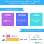 Technavio publishes a new market research report on the global commercial drone-enabled services market from 2016-2020. (Graphic: Business Wire)