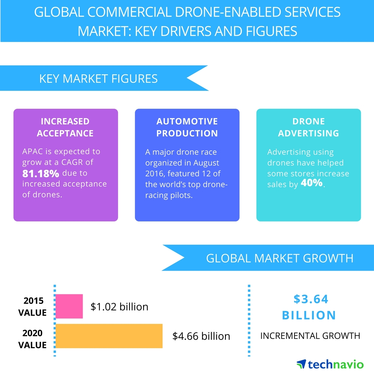 Top 7 Vendors in the Commercial Drone-enabled Services Market from