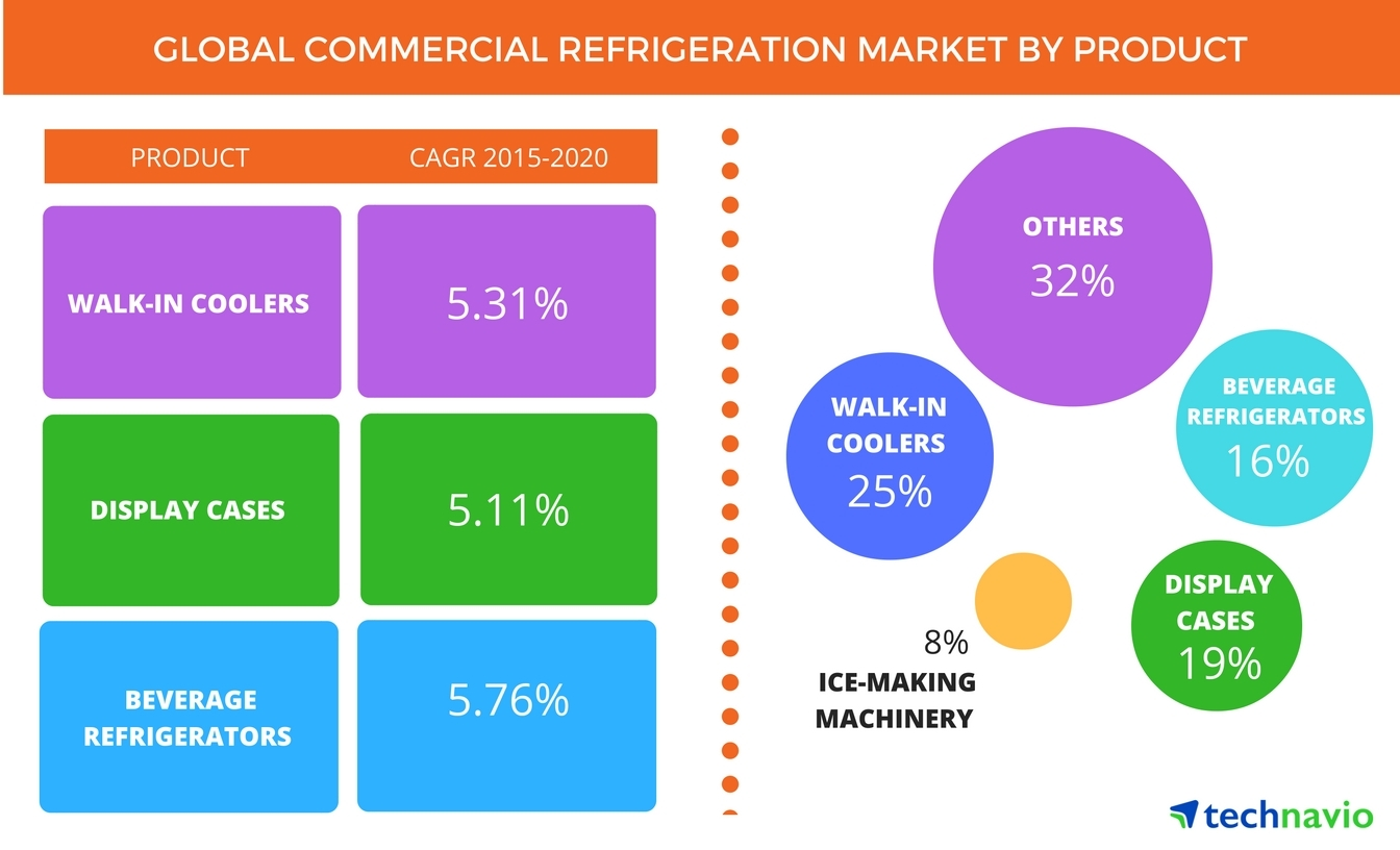 Commercial Refrigeration – Market Trends and Forecasts From