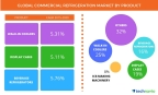 Technavio publishes a new market research report on the global commercial refrigeration market from 2016-2020. (Graphic: Business Wire)