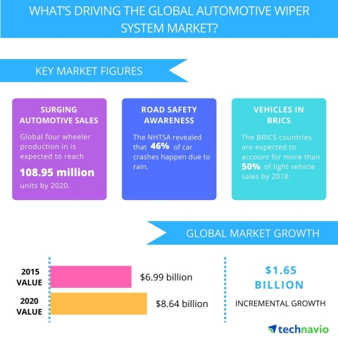 Technavio publishes a new market research report on the global automotive wiper system market from 2016-2020. (Graphic: Business Wire)