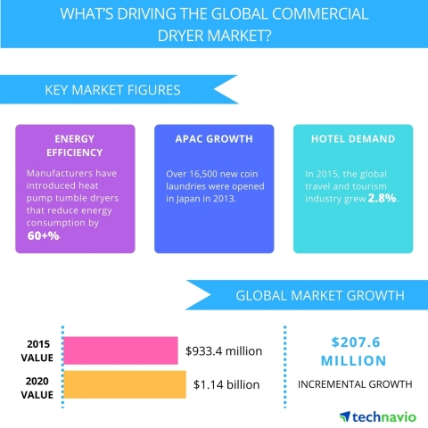 Technavio publishes a new market research report on the global commercial dryer market from 2016-2020. (Graphic: Business Wire)