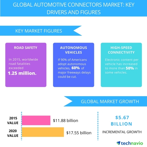 Technavio publishes a new market research report on the global automotive connectors market from 2016-2020. (Graphic: Business Wire)