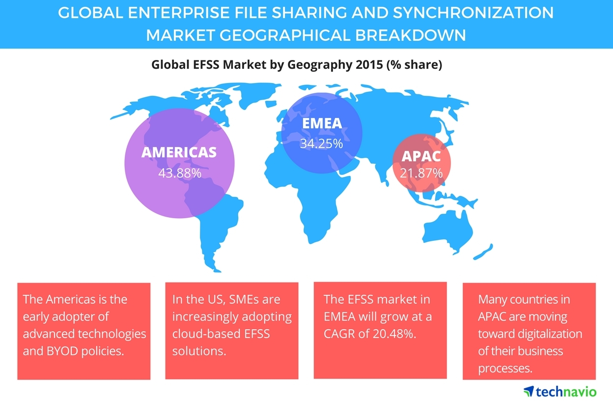 Technavio publishes a new market research report on the global enterprise file sharing and synchronization market from 2016-2020.