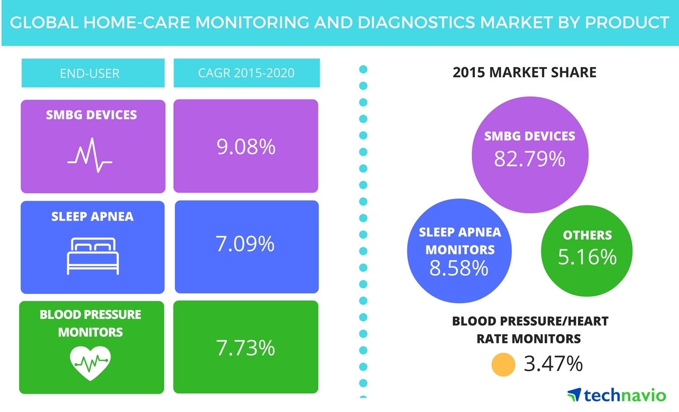 Technavio publishes a new market research report on the global home-care monitoring and diagnostics market from 2016-2020. (Graphic: Business Wire)