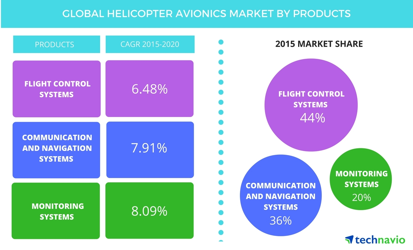 Technavio publishes a new market research report on the global helicopter avionics market from 2016-2020. (Graphic: Business Wire)