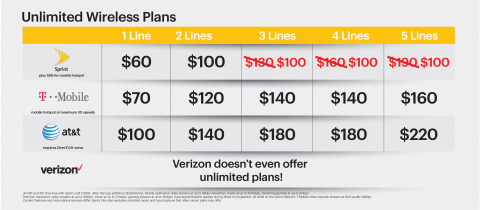 Unlimited Data, Talk and Text Wireless Plans (Graphic: Business Wire)