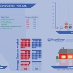 Fall 2016 Alberta Rental Infograph (Graphic: Business Wire).