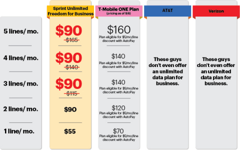 Comparison Chart of Unlimited Wireless Plans for Business (Graphic: Business Wire)