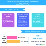 Technavio publishes a new market research report on the global data center liquid immersion cooling market from 2016-2020. (Graphic: Business Wire)