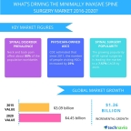 Technavio publishes a new market research report on the global minimally invasive spine surgery market from 2016-2020. (Graphic: Business Wire)