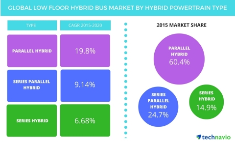 Technavio publishes a new market research report on the global low-floor hybrid bus market from 2016-2020. (Graphic: Business Wire)