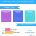 Technavio publishes a new market research report on the global insurtech market from 2016-2020. (Graphic: Business Wire)