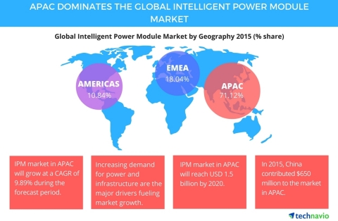 Technavio publishes a new market research report on the global intelligent power module (IPM) market from 2016-2020. (Graphic: Business Wire)