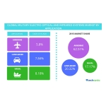 Technavio publishes a new market research report on the global military electro-optical and infrared systems market from 2016-2020. (Graphic: Business Wire)