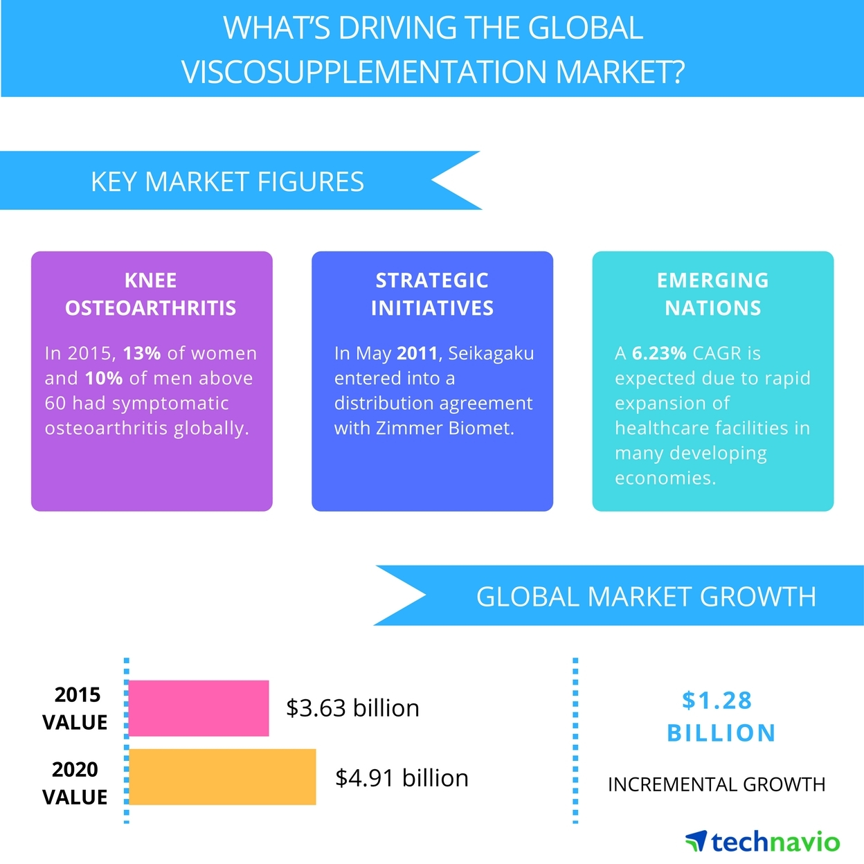 Technavio publishes a new market research report on the global viscosupplementation market from 2016-2020. (Graphic: Business Wire)