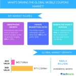 Technavio publishes a new market research report on the global mobile coupons market from 2016-2020. (Graphic: Business Wire)