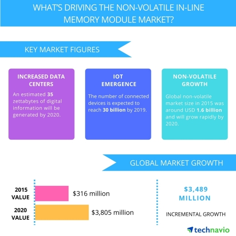 Technavio publishes a new market research report on the global NVDIMM market from 2016-2020. (Graphic: Business Wire)