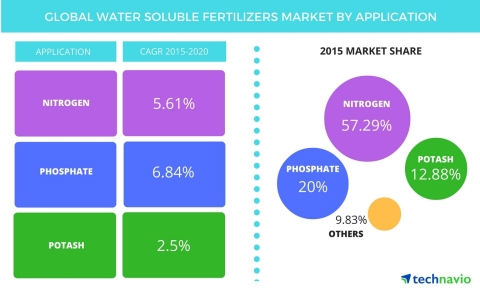 Technavio publishes a new market research report on the global water soluble fertilizers market from ...