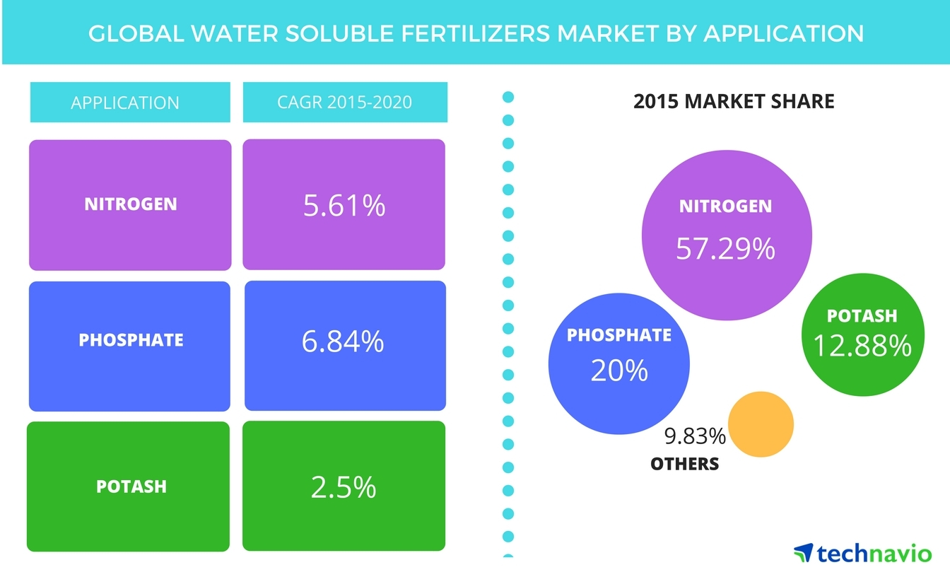 Technavio publishes a new market research report on the global water soluble fertilizers market from 2016-2020. (Graphic: Business Wire)