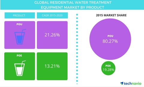 Technavio publishes a new market research report on the global residential water treatment equipment market from 2016-2020. (Graphic: Business Wire)