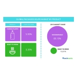 Technavio publishes a new market research report on the global packaged soups market from 2016-2020. (Graphic: Business Wire)
