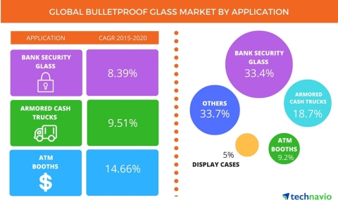 Technavio publishes a new market research report on the global bulletproof glass market from 2016-2020. (Graphic: Business Wire)