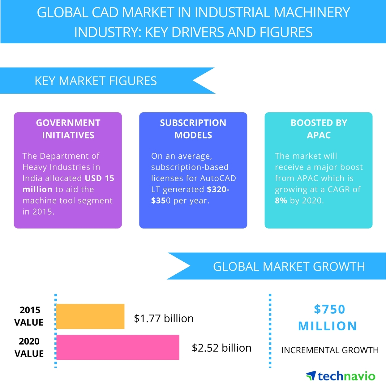 Technavio publishes a new market research report on the global CAD market in the industrial machinery industry from 2016-2020. (Graphic: Business Wire)