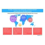 Technavio publishes a new market research report on the global interactive response systems market from 2016-2020. (Graphic: Business Wire)