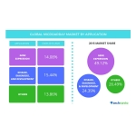 Technavio publishes a new market research report on the global microarray market from 2016-2020. (Graphic: Business Wire)