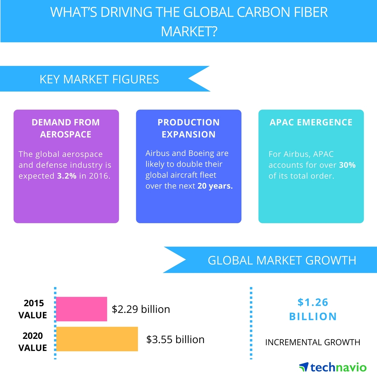 Technavio publishes a new market research report on the global carbon fiber market from 2016-2020. (Graphic: Business Wire)