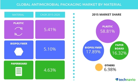 Technavio publishes a new market research report on the global antimicrobial packaging market from 2016-2020. (Graphic: Business Wire)