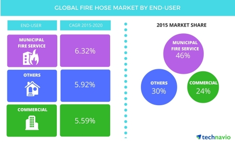 Technavio publishes a new market research report on the global fire hose market from 2016-2020. (Graphic: Business Wire)
