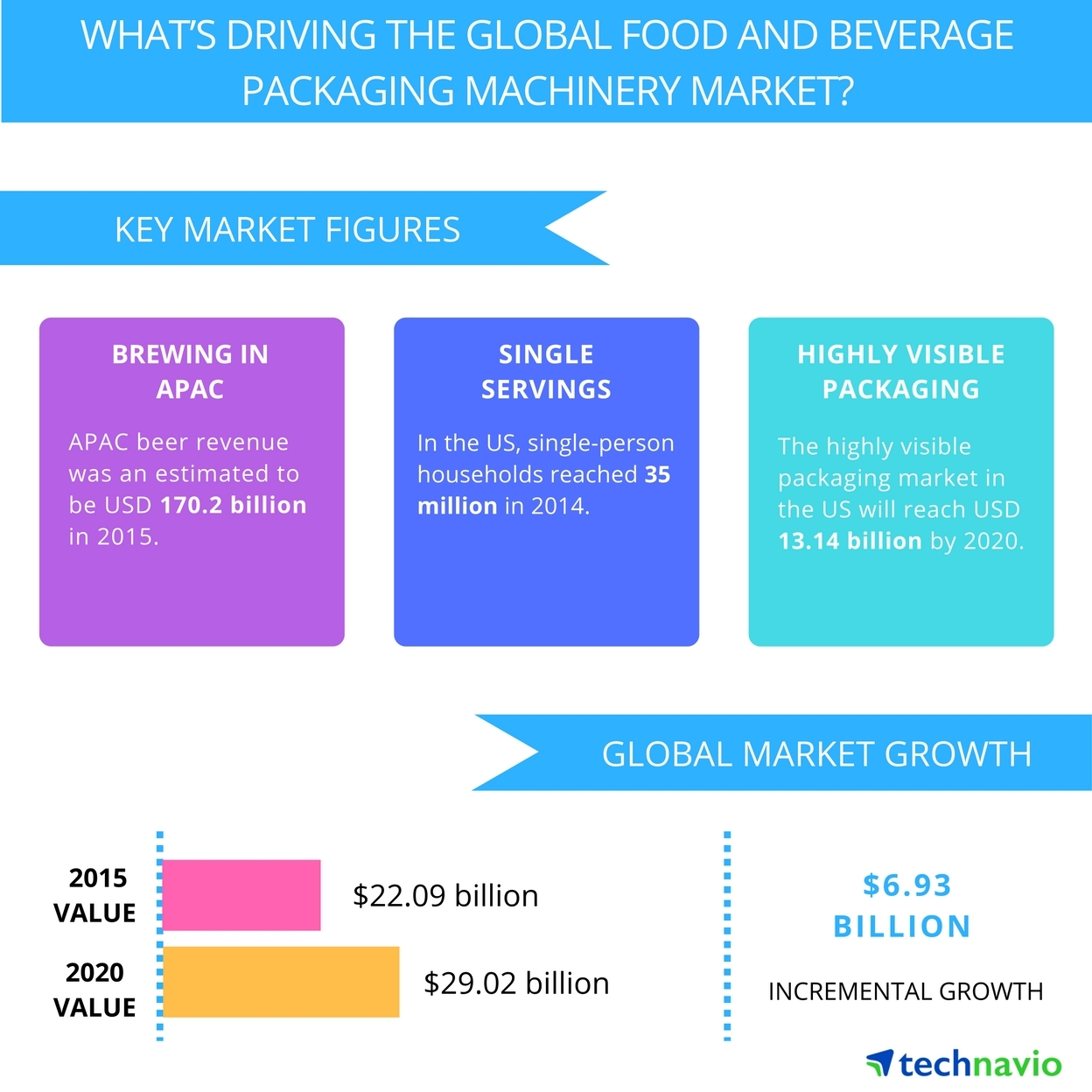 Technavio publishes a new market research report on the global food and beverage packaging machinery market from 2016-2020. (Graphic: Business Wire)