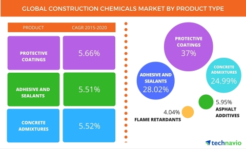 Technavio publishes a new market research report on the global construction chemicals market from 2016-2020. (Graphic: Business Wire)
