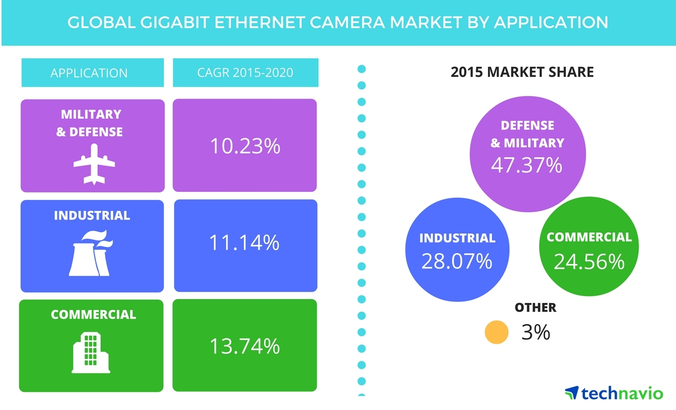Technavio publishes a new market research report on the global GigE camera market from 2016-2020. (Graphic: Business Wire)