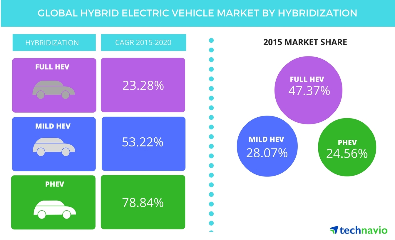 Global Hybrid Electric Vehicle Market To Post 37 Cagr Growth Until 2020 Technavio Business Wire