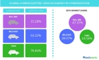 Technavio publishes a new market research report on the global hybrid electric vehicle market from 2016-2020. (Graphic: Business Wire)