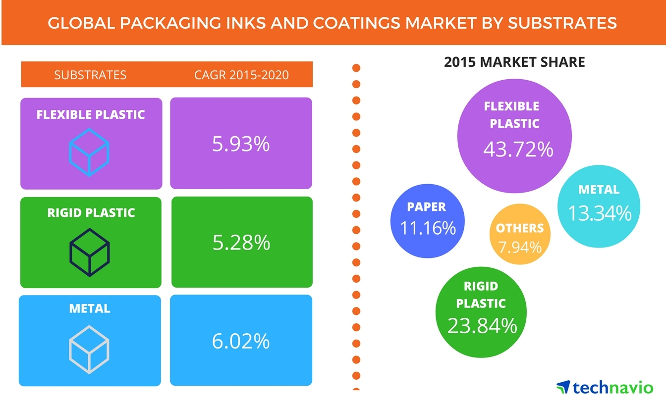 Technavio publishes a new market research report on the global packaging inks and coatings market from 2016-2020. (Graphic: Business Wire)