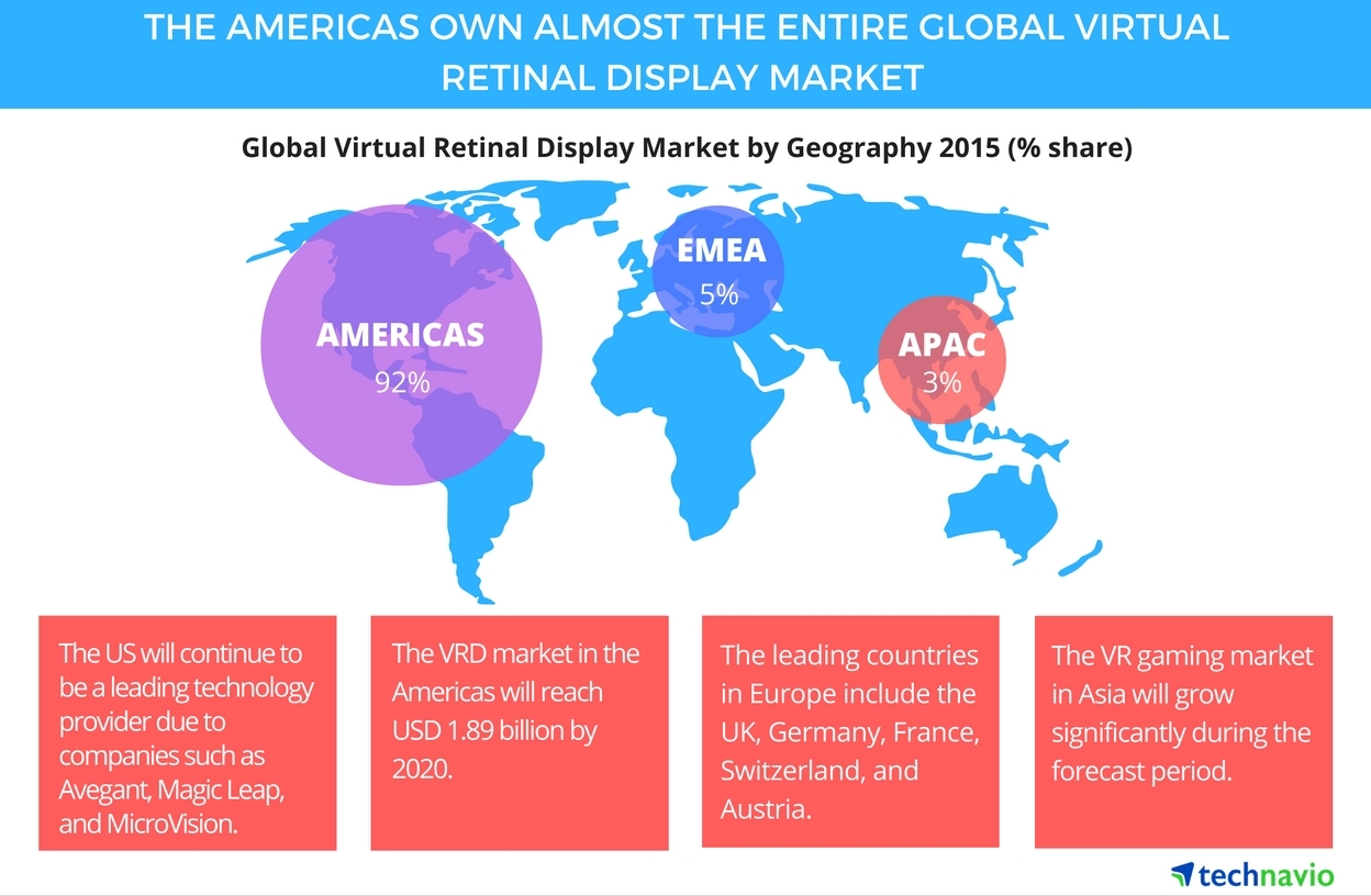 Technavio publishes a new market research report on the global virtual retinal display (VRD) market from 2016-2020. (Graphic: Business Wire)