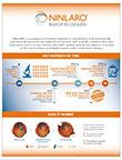 NINLARO (ixazomib) Fact Sheet