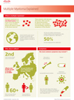 Multiple Myeloma Infographic