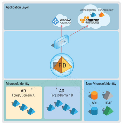 RadiantOne integrates identity from across all data stores, building a global reference image that can be used to provision and sync cloud directories. (Graphic: Business Wire)