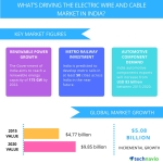 Technavio publishes a new market research report on the electric wire and cable market in India from 2016-2020. (Photo: Business Wire)