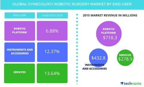 Technavio publishes a new market research report on the global gynecology robotic surgery market from 2016-2020. (Photo: Business Wire)