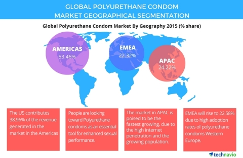 Technavio publishes a new market research report on the global polyurethane condom market from 2016-2020. (Photo: Business Wire)
