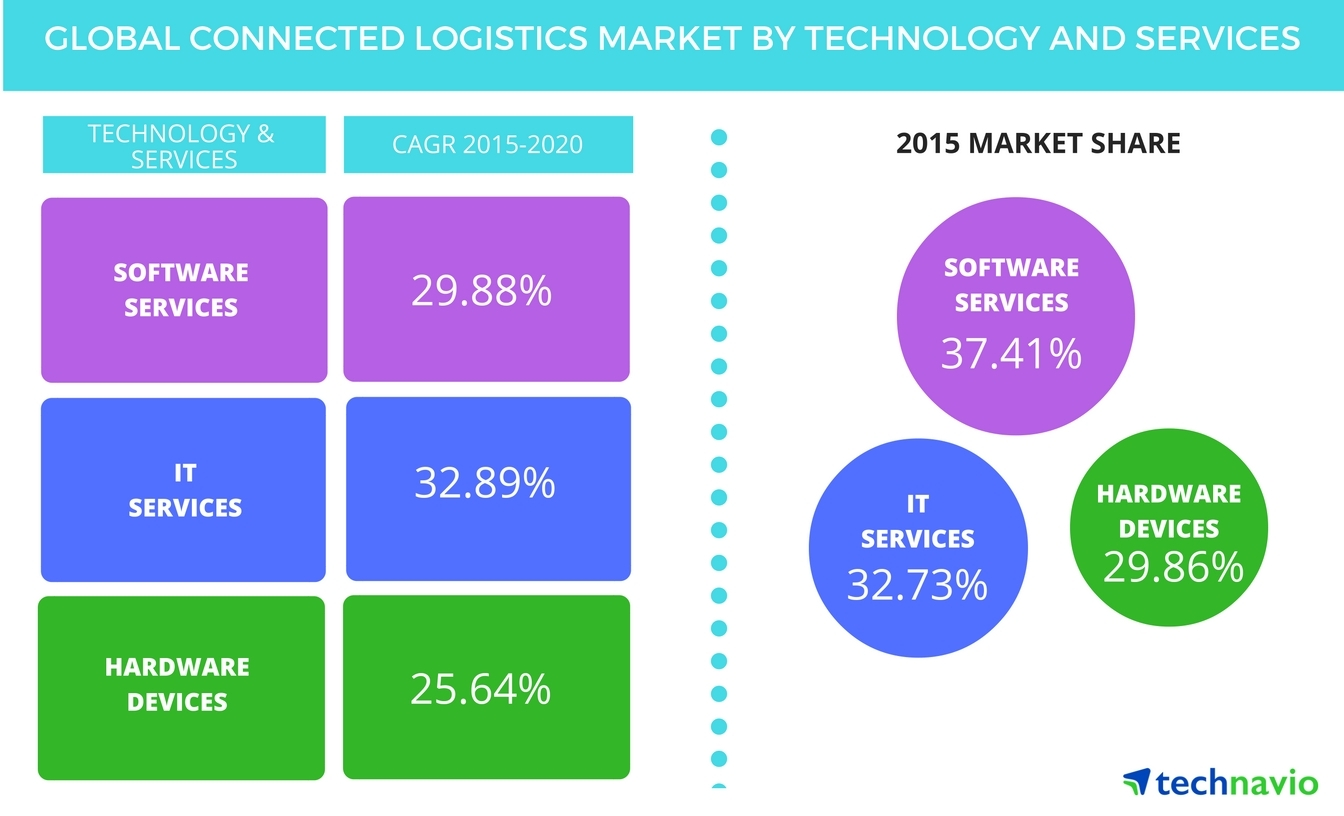 Technavio publishes a new market research report on the global connected logistics market from 2016-2020. (Graphic: Business Wire)